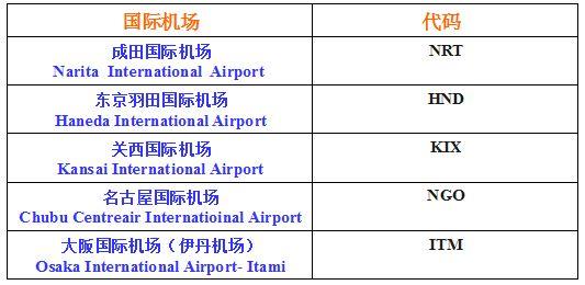 international airport code