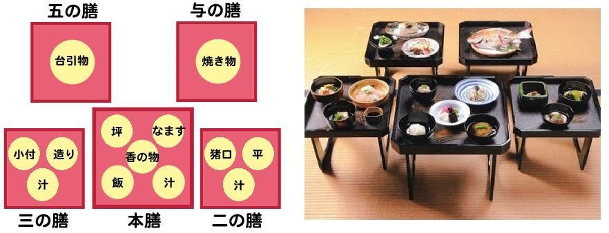 """""""膳""""是正方形的长脚托盘。菜品用托盘送到客人面前,最基本从三膳开始,如有五个托盘就叫作""""五膳"""",分五次上菜;最高则达七膳。"""
